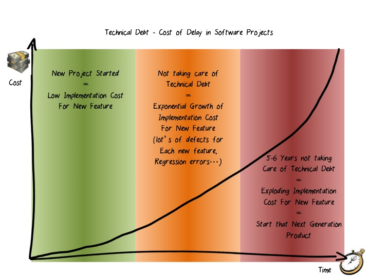 technical debt and cost of delay in software projects