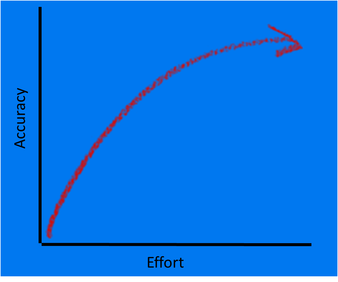 effort vs accuracy