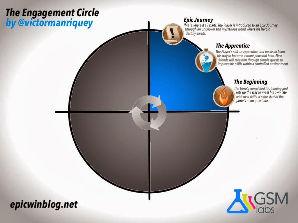 Engagement circle
