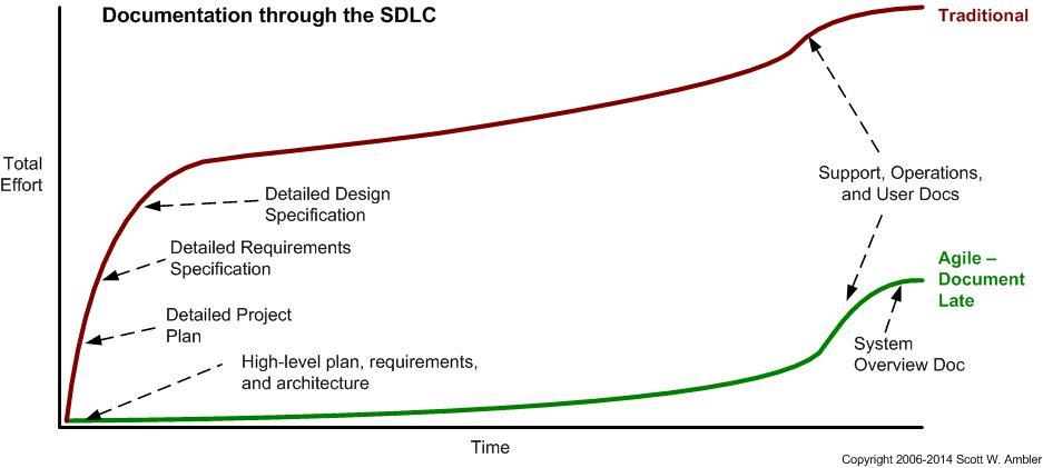 agile documentation vision