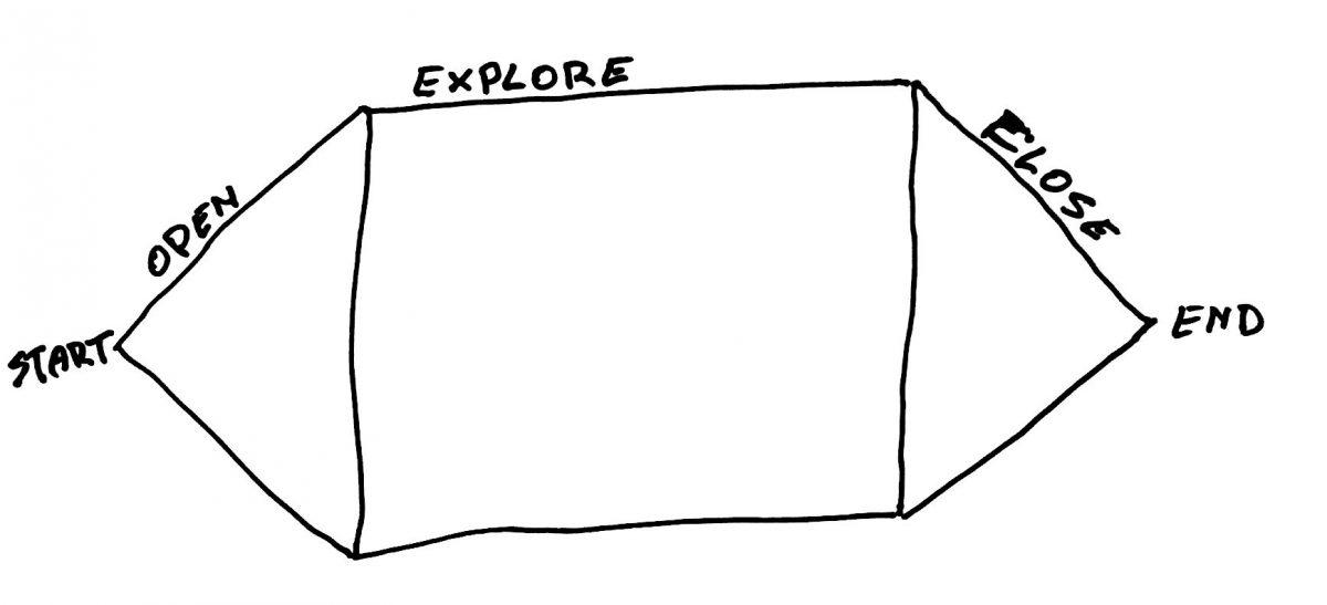 Start - Open - Explore - Close - End