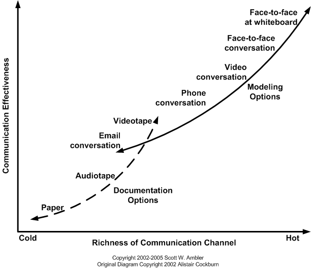 communication richness